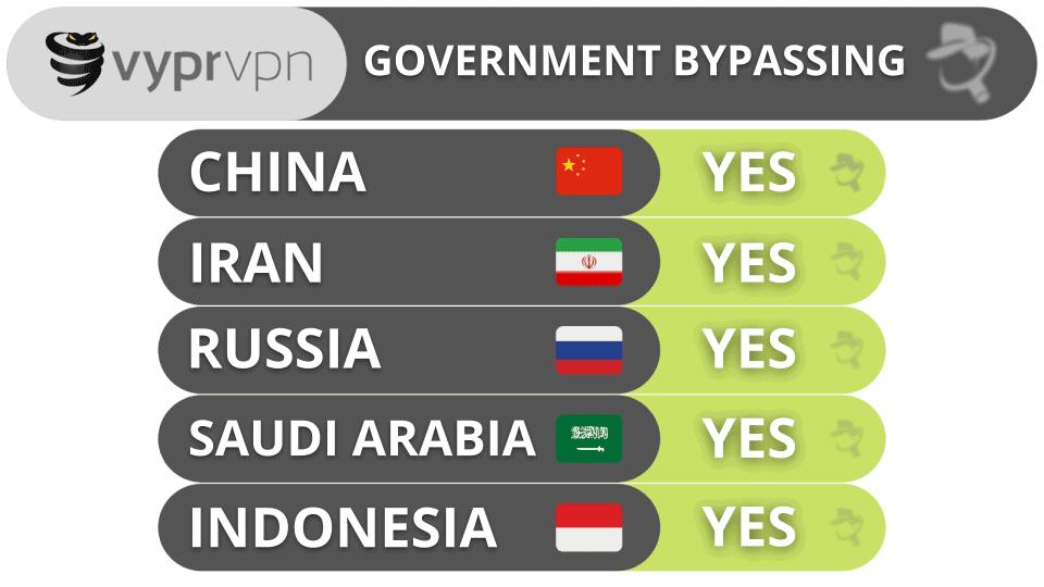 VyprVPN Government Bypassing