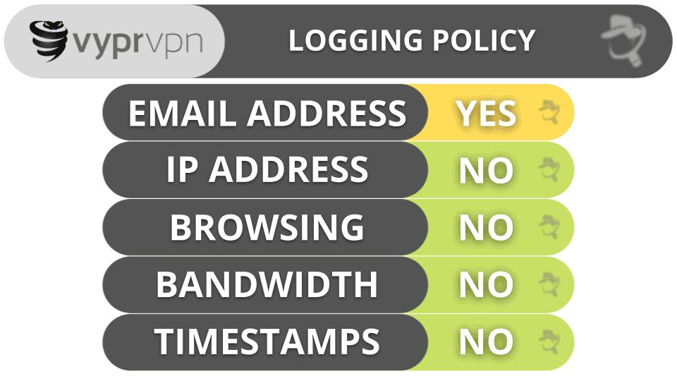 VyprVPN Privacy & Security
