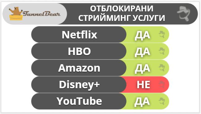 "6. <a href=""https://bg.safetydetectives.com/go/vendor/28049/?post_id=27835&alooma_btn_name=Affiliate+Link+-+790732"" title=""TunnelBear"" rel=""sponsored noopener norefferer"" target=""_blank"" data-btn-name=""Affiliate Link - 790732"" data-btn-indexed=""1""><hdiv class=""adminHighlightLinks"">TunnelBear</hdiv></a>— най-добрата VPN услуга за начинаещи"
