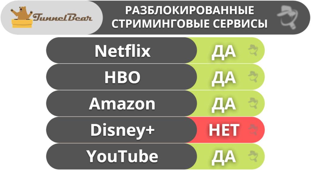 "6. <a href=""https://ru.safetydetectives.com/go/vendor/28049/?post_id=27835&alooma_btn_name=Affiliate+Link+-+763685"" title=""TunnelBear"" rel=""sponsored noopener norefferer"" target=""_blank"" data-btn-name=""Affiliate Link - 763685"" data-btn-indexed=""1"">TunnelBear</a>— лучший VPN для новичков"