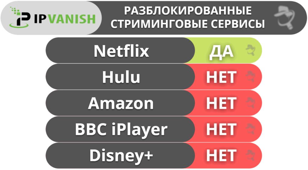 "10. <a href=""https://ru.safetydetectives.com/go/vendor/27918/?post_id=27835&alooma_btn_name=Affiliate+Link+-+763724"" title=""IPVanish"" rel=""sponsored noopener norefferer"" target=""_blank"" data-btn-name=""Affiliate Link - 763724"" data-btn-indexed=""1"">IPVanish</a>— хороший VPN для IP-телефонии"