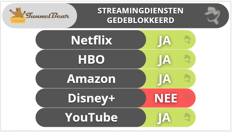 "6. <a href=""https://nl.safetydetectives.com/go/vendor/28049/?post_id=27835&alooma_btn_name=Affiliate+Link+-+849098"" title=""TunnelBear"" rel=""sponsored noopener norefferer"" target=""_blank"" data-btn-name=""Affiliate Link - 849098"" data-btn-indexed=""1""><hdiv class=""adminHighlightLinks"">TunnelBear</hdiv></a> – Beste VPN voor beginners"
