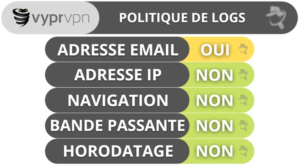 La confidentialité et la sécurité de VyprVPN