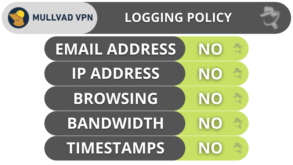 Mullvad VPN Privacy & Security