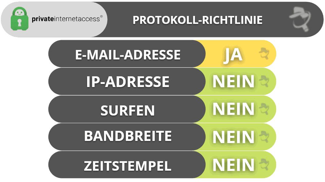 Private Internet Access Privatsphäre & Sicherheit