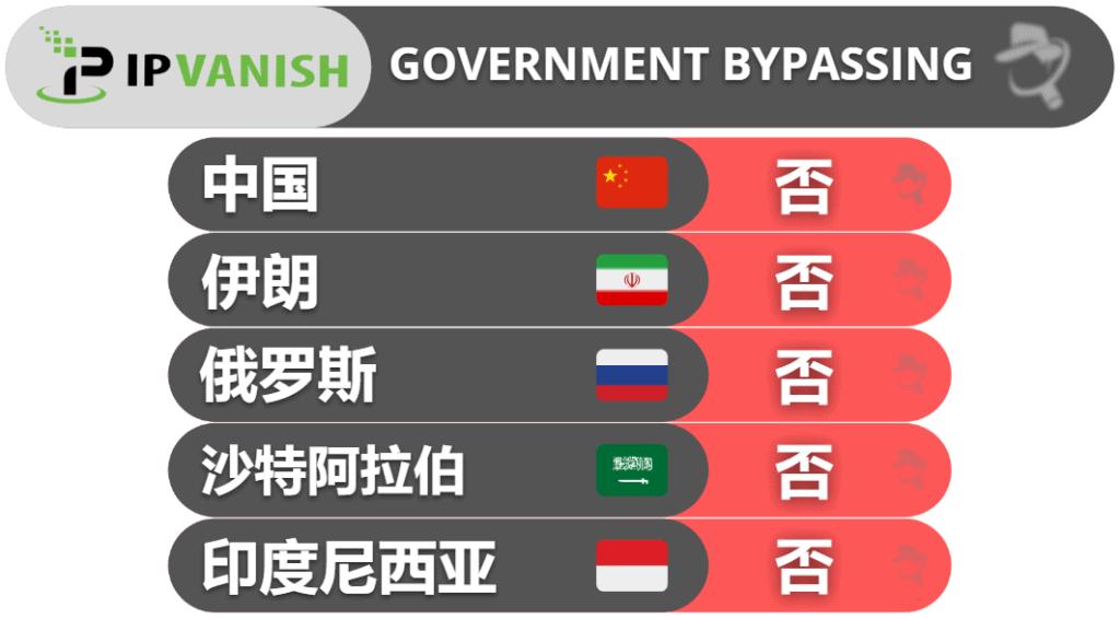 IPVanish:是否能绕过政府审查