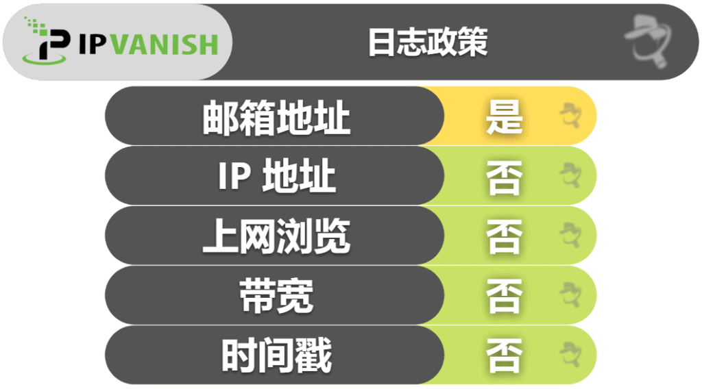 IPVanish 隐私和安全