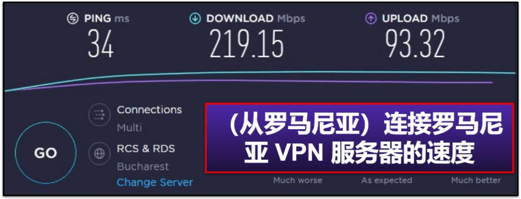IPVanish 速度和性能