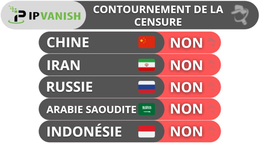 Contournement de la censure par IPVanish