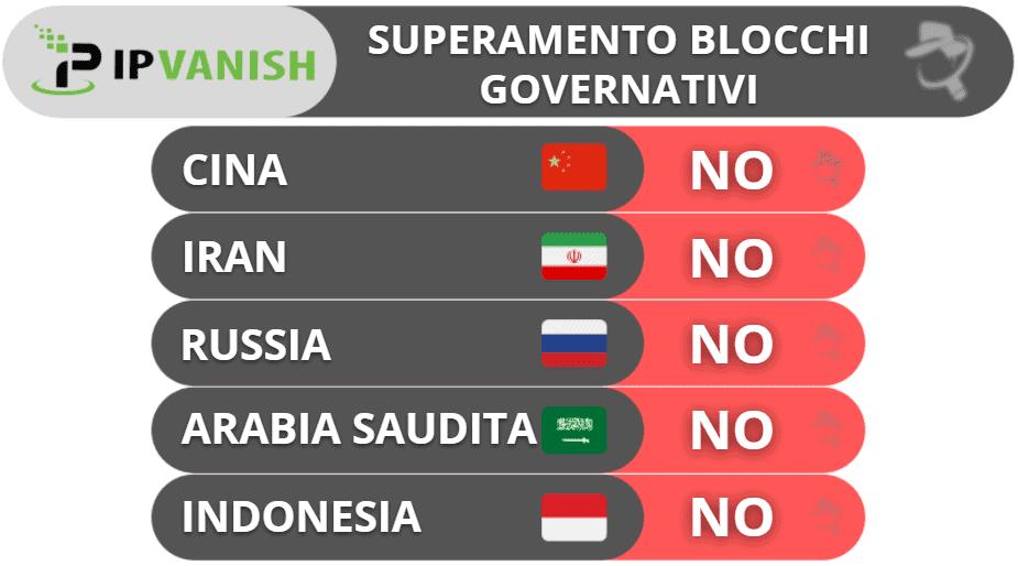 Superamento delle restrizioni governative da parte di IPVanish