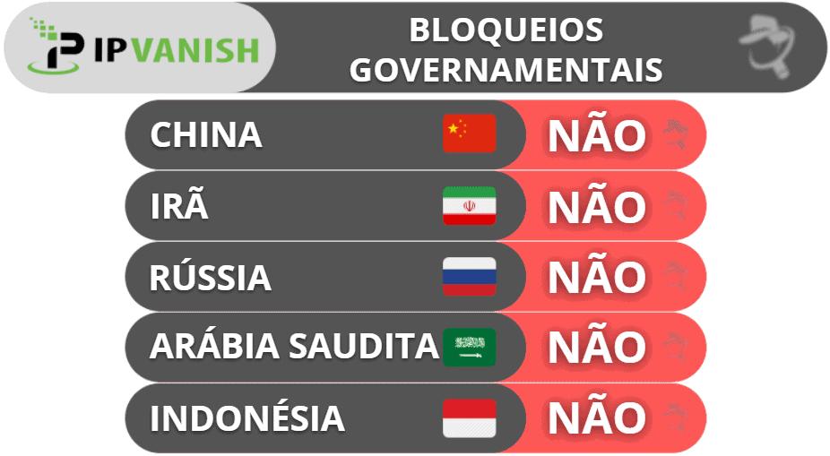 IPVanish e Bloqueios Governamentais