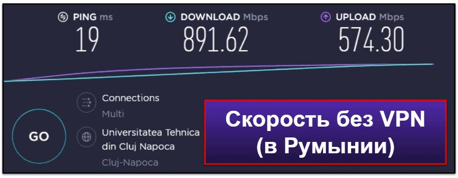 Скорость и эффективность IPVanish
