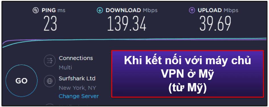 Tốc độ & Hiệu suất của IPVanish