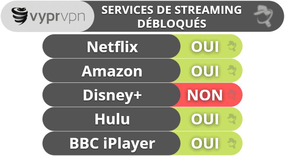 Le streaming & les torrents avec VyprVPN