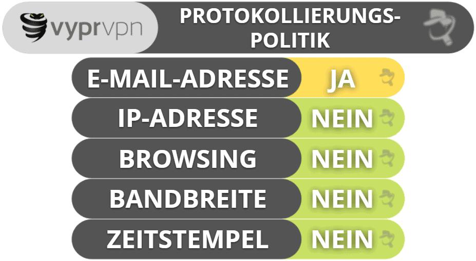 VyprVPN Datenschutz & Sicherheit
