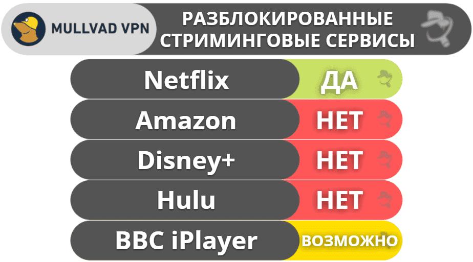 Mullvad VPN для стриминга и торрентов