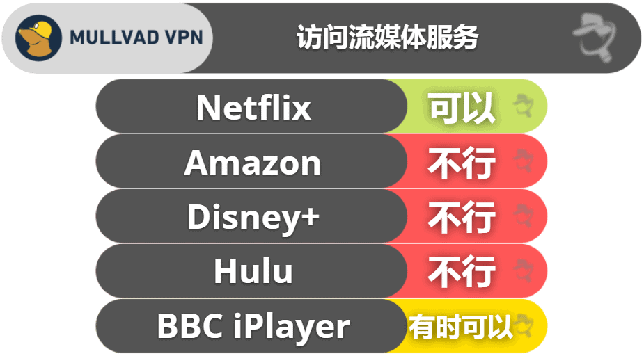 Mullvad VPN 串流和种子下载表现