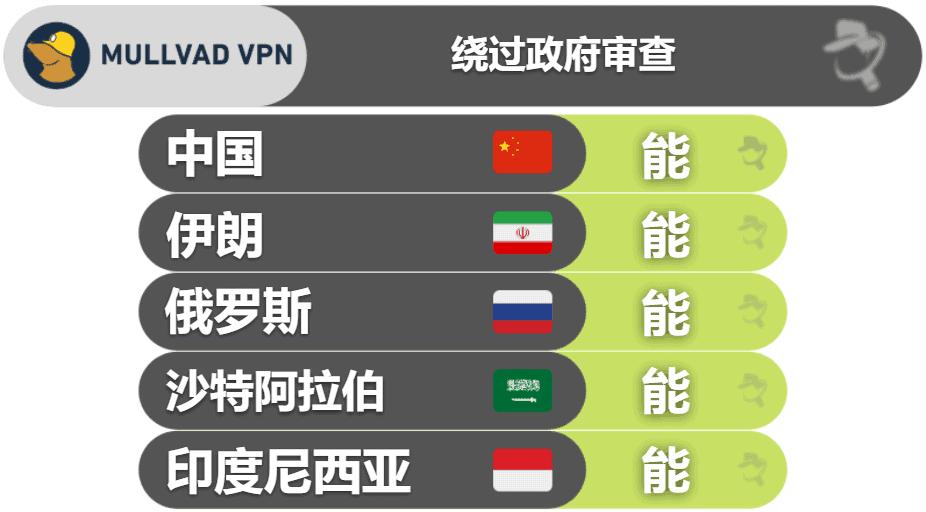 Mullvad VPN 绕过审查的能力