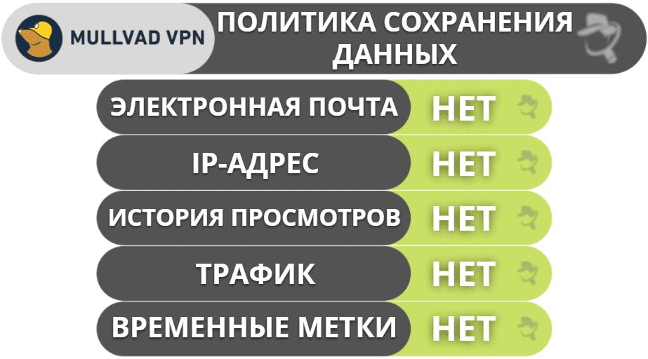 Конфиденциальность и безопасность Mullvad VPN
