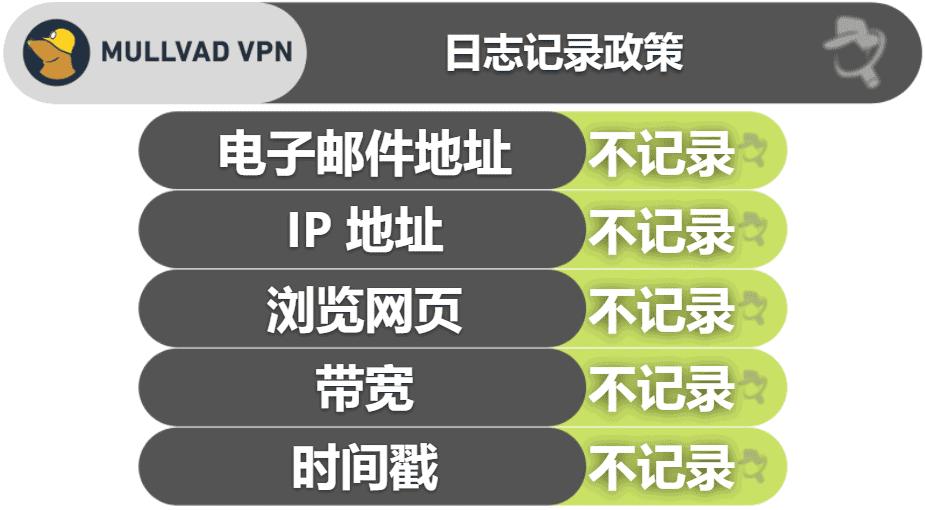 Mullvad VPN 隐私与安全