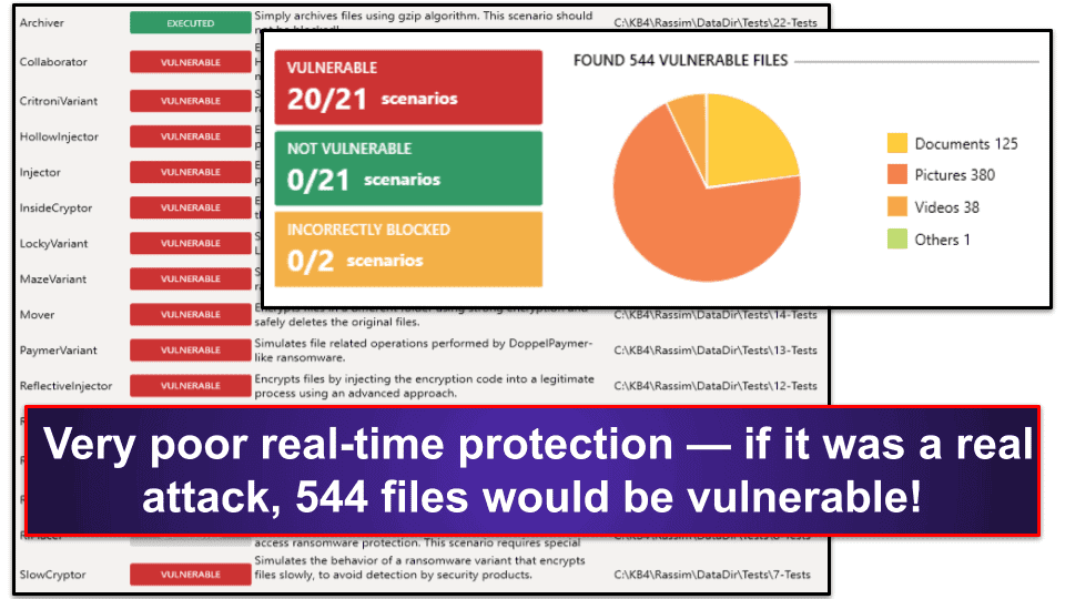 Defencebyte Security Features