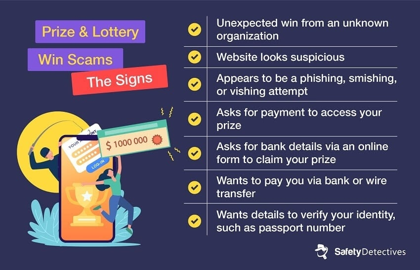 Prize & Lottery Win Scams