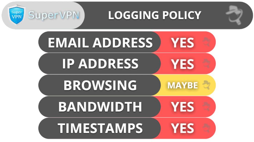 SuperVPN Privacy & Security